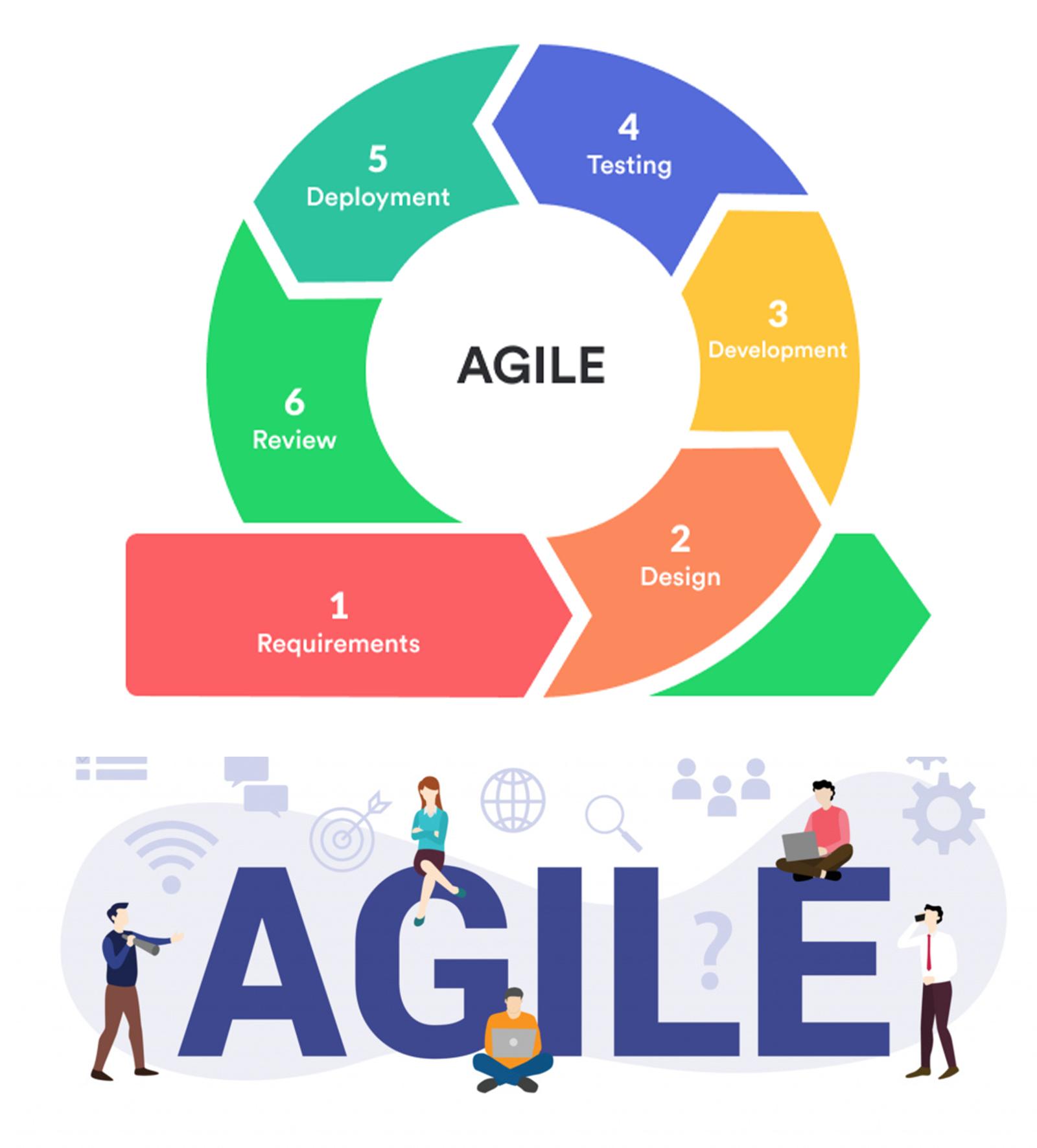 Our Agile Methodology