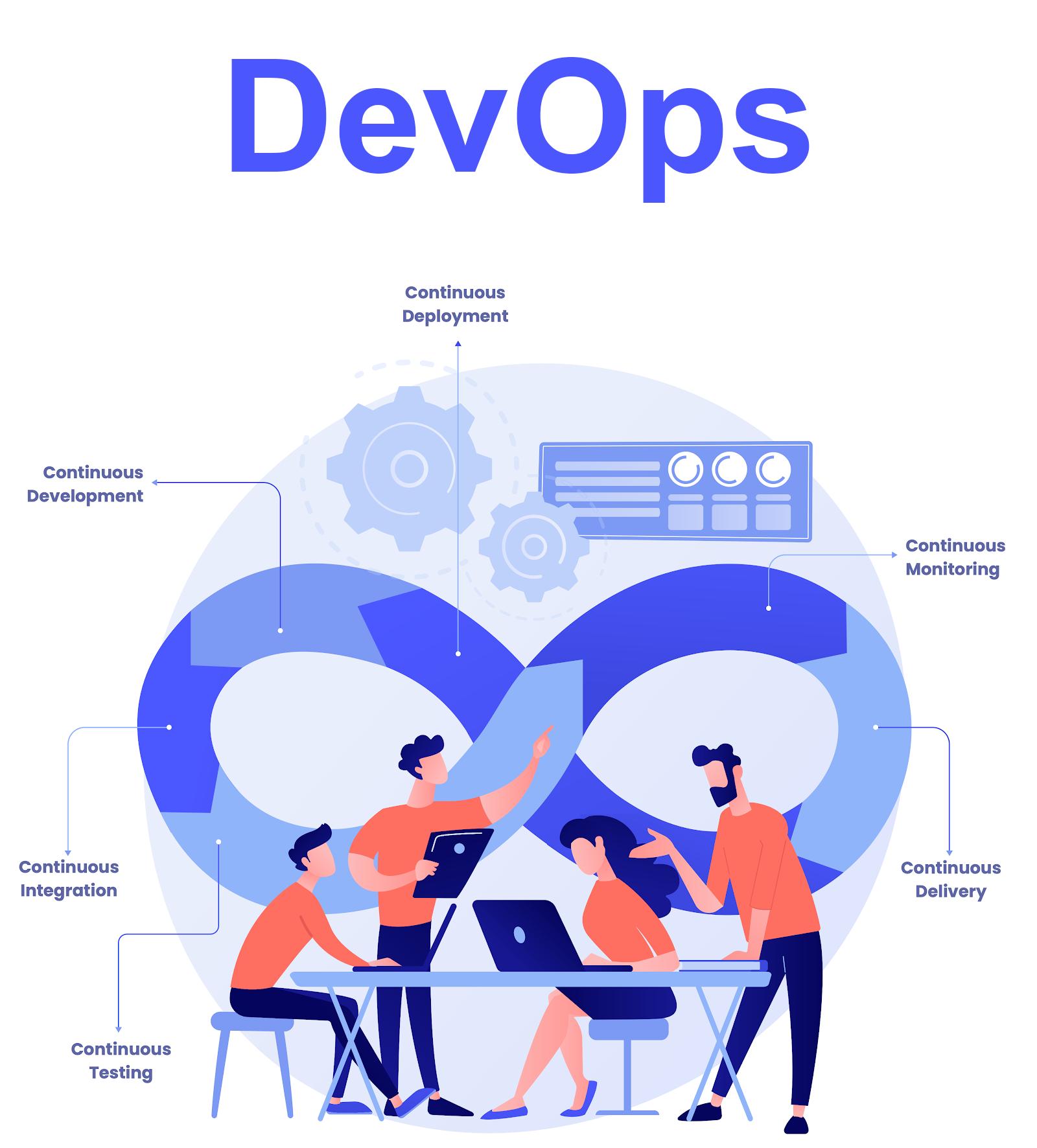 Our DevOps Methodology